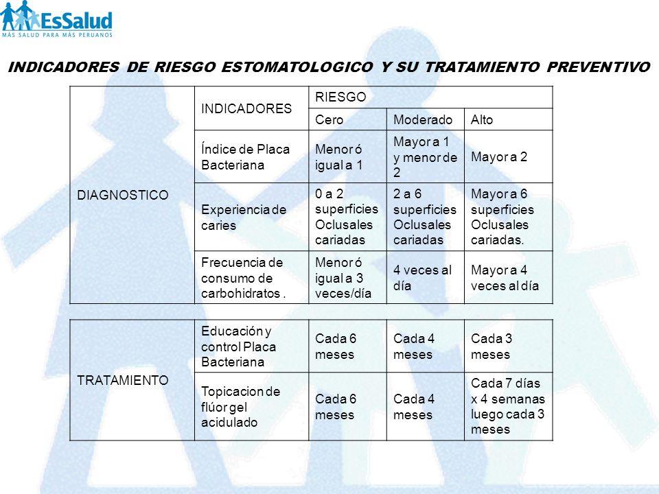 INDICADORES DE RIESGO ESTOMATOLOGICO Y SU TRATAMIENTO PREVENTIVO