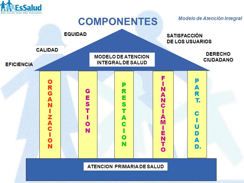 MODELO DE ATENCION INTEGRAL DE SALUD ATENCION PRIMARIA DE SALUD