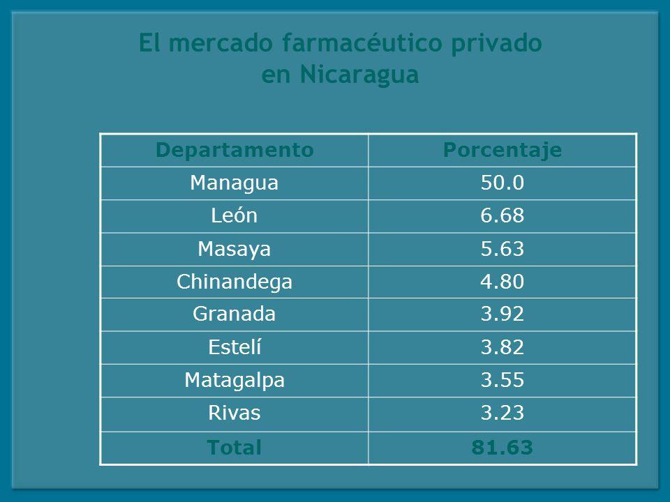 El mercado farmacéutico privado en Nicaragua