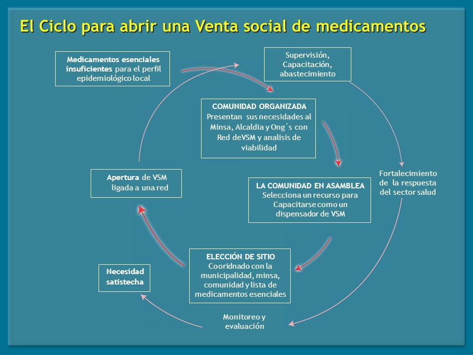 El Ciclo para abrir una Venta social de medicamentos