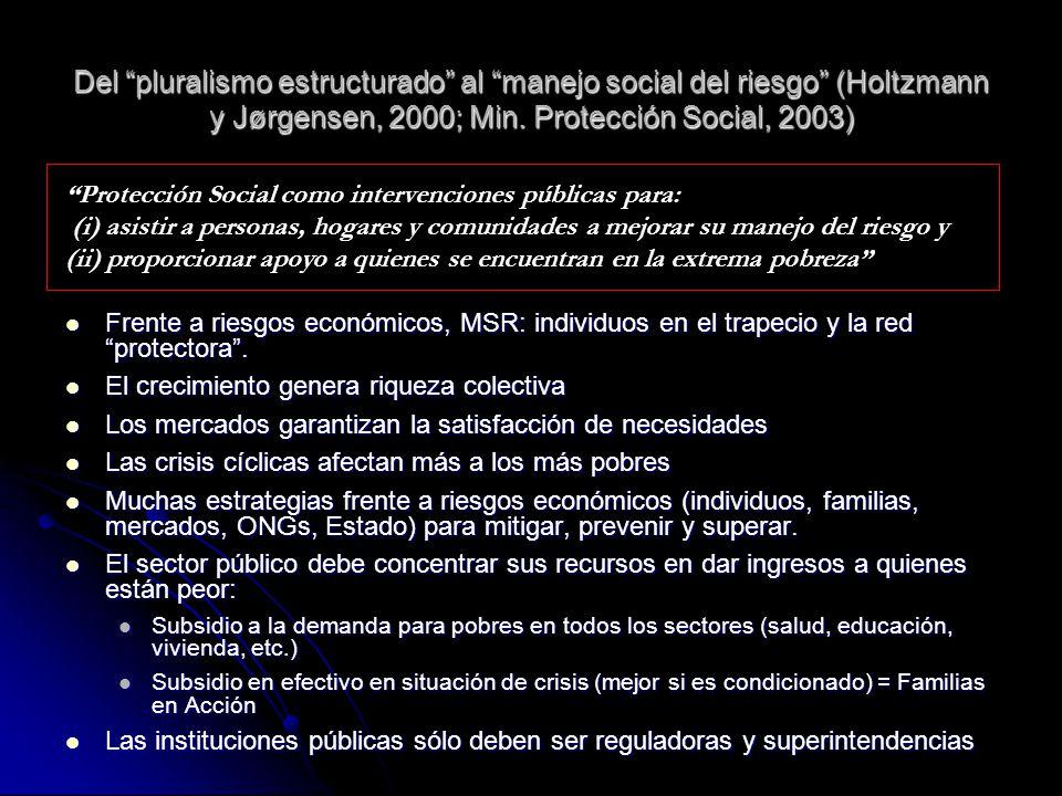Del pluralismo estructurado al manejo social del riesgo (Holtzmann y Jørgensen, 2000; Min. Protección Social, 2003)