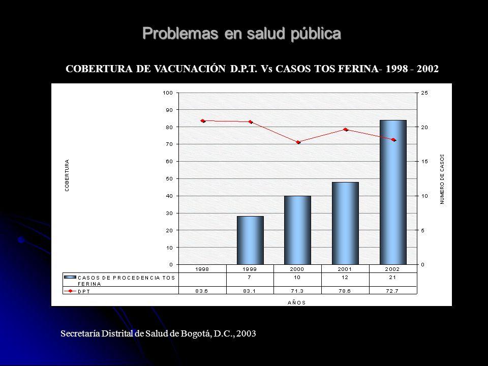 Problemas en salud pública