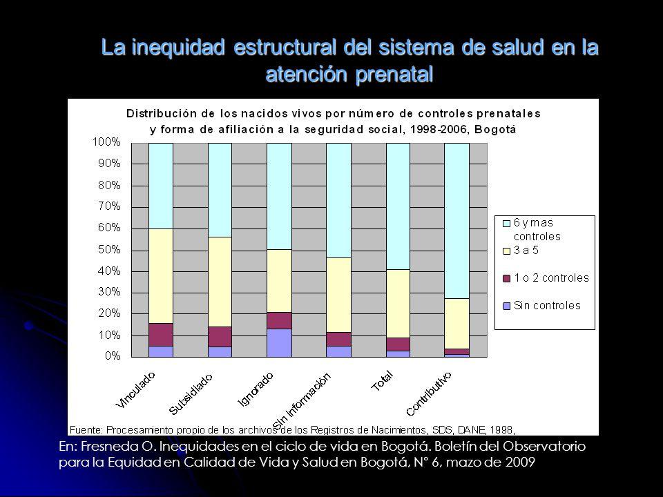 La inequidad estructural del sistema de salud en la atención prenatal