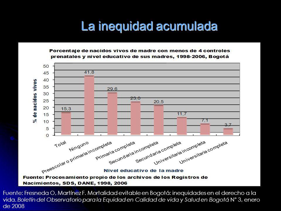 La inequidad acumulada