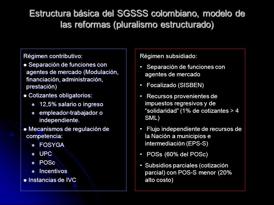 Estructura básica del SGSSS colombiano, modelo de las reformas (pluralismo estructurado)