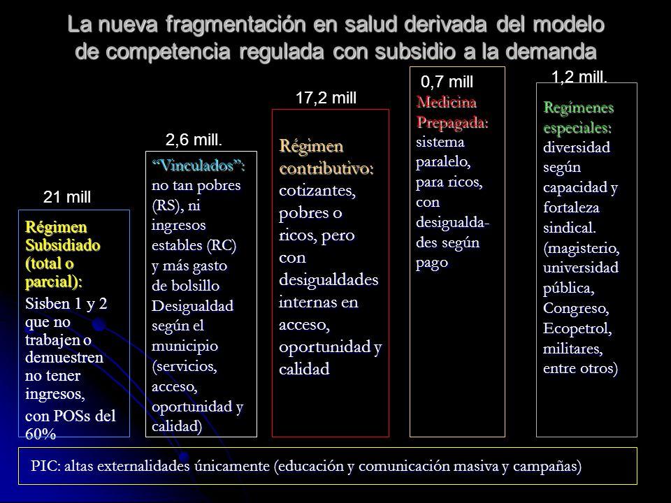 La nueva fragmentación en salud derivada del modelo de competencia regulada con subsidio a la demanda