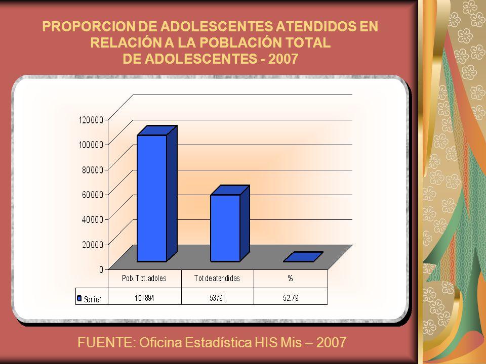 FUENTE: Oficina Estadística HIS Mis – 2007