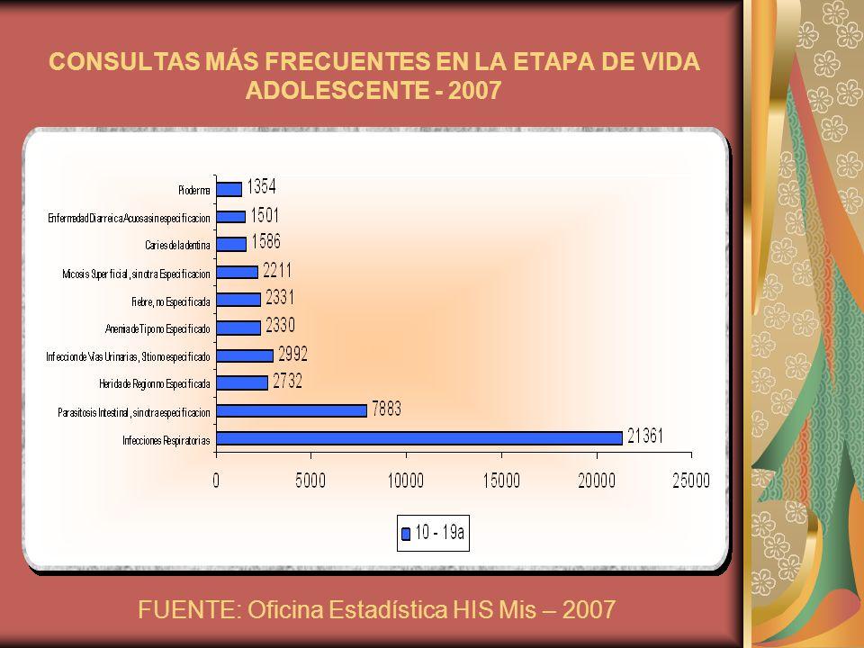 CONSULTAS MÁS FRECUENTES EN LA ETAPA DE VIDA ADOLESCENTE - 2007