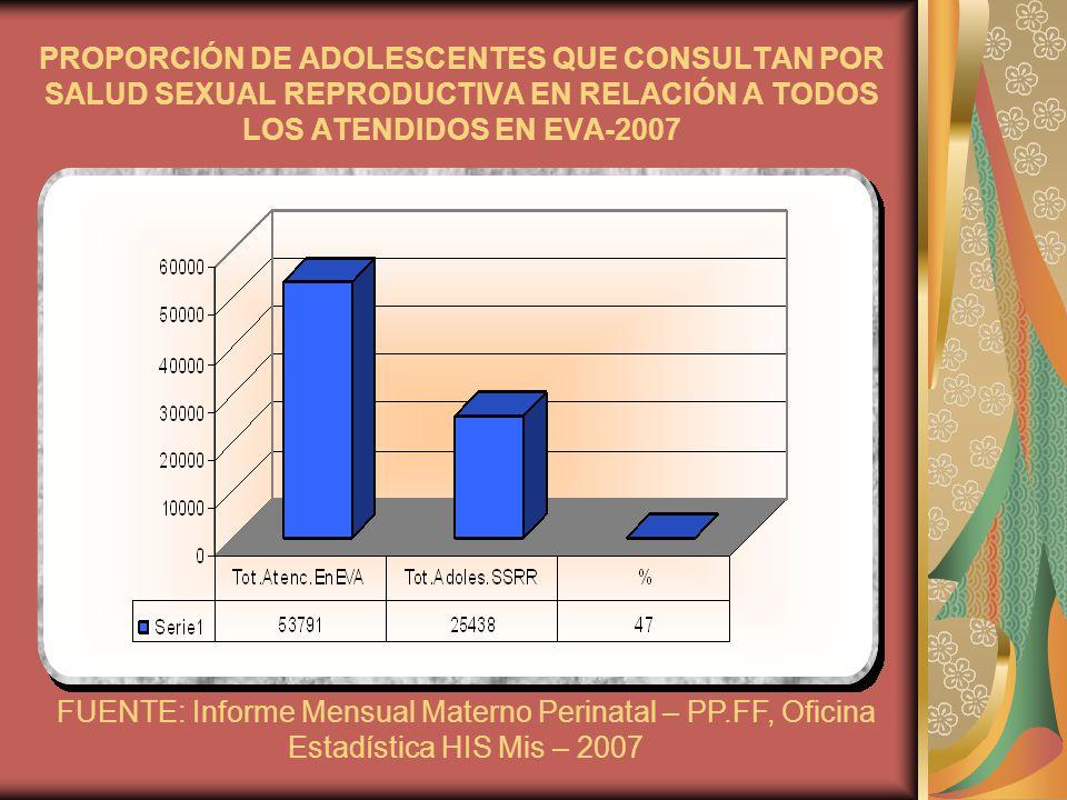 PROPORCIÓN DE ADOLESCENTES QUE CONSULTAN POR SALUD SEXUAL REPRODUCTIVA EN RELACIÓN A TODOS LOS ATENDIDOS EN EVA-2007
