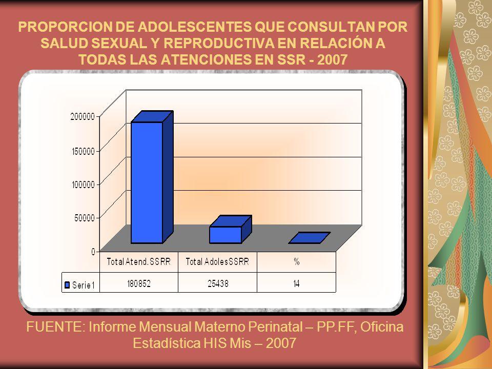 PROPORCION DE ADOLESCENTES QUE CONSULTAN POR SALUD SEXUAL Y REPRODUCTIVA EN RELACIÓN A TODAS LAS ATENCIONES EN SSR - 2007