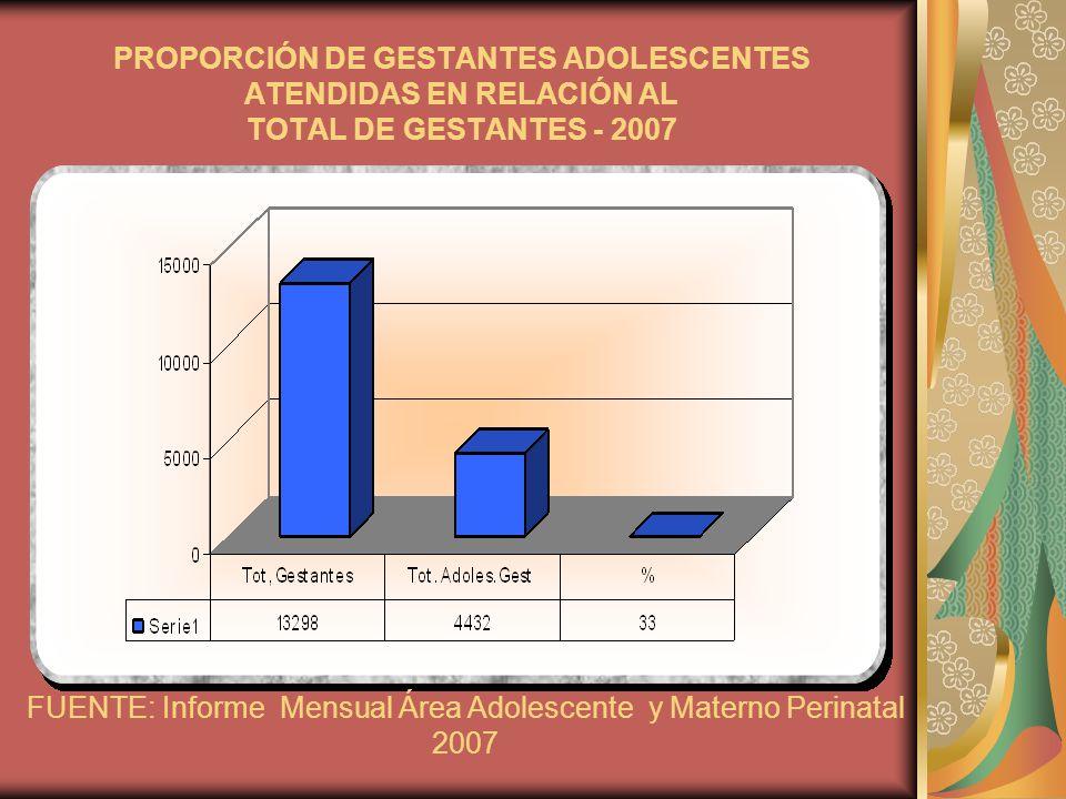 FUENTE: Informe Mensual Área Adolescente y Materno Perinatal 2007