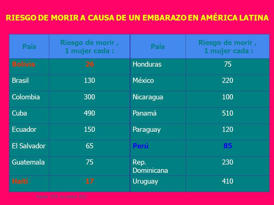 RIESGO DE MORIR A CAUSA DE UN EMBARAZO EN AMÉRICA LATINA