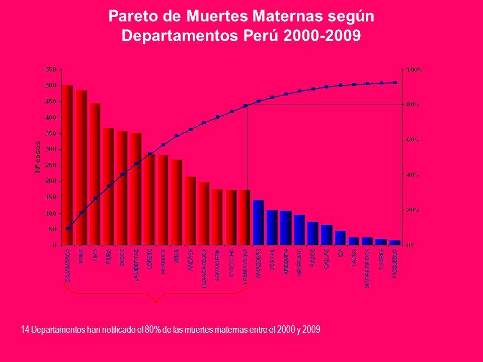 Pareto de Muertes Maternas según Departamentos Perú 2000-2009