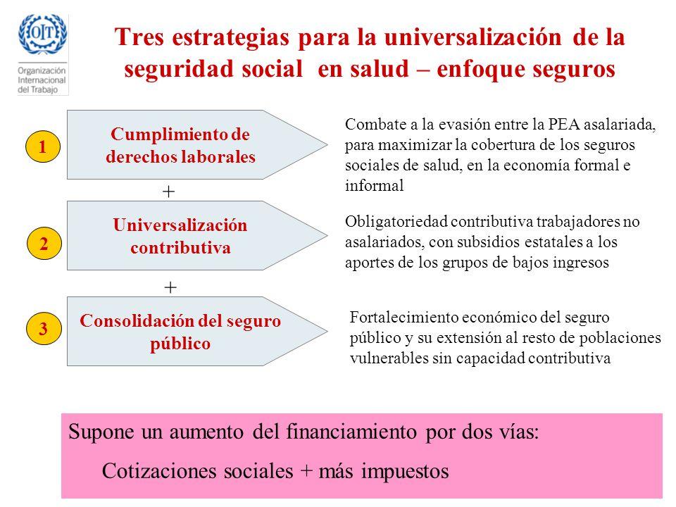 Universalización contributiva Consolidación del seguro público
