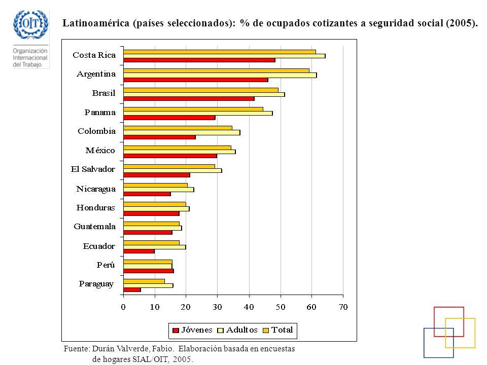 Latinoamérica (países seleccionados): % de ocupados cotizantes a seguridad social (2005).