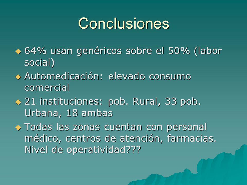 Conclusiones 64% usan genéricos sobre el 50% (labor social)