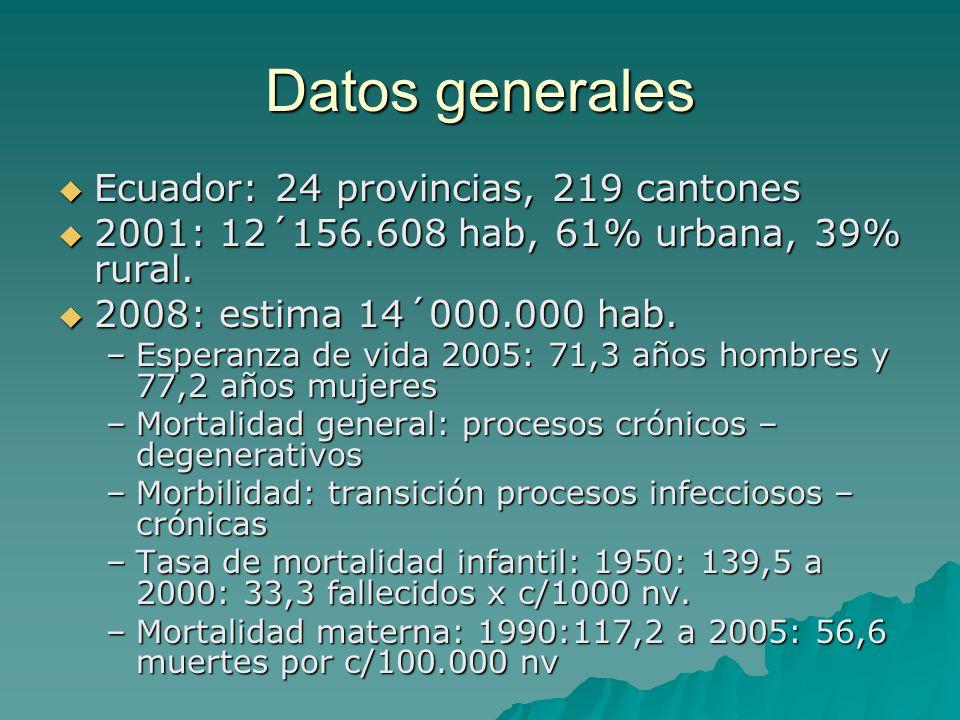 Datos generales Ecuador: 24 provincias, 219 cantones