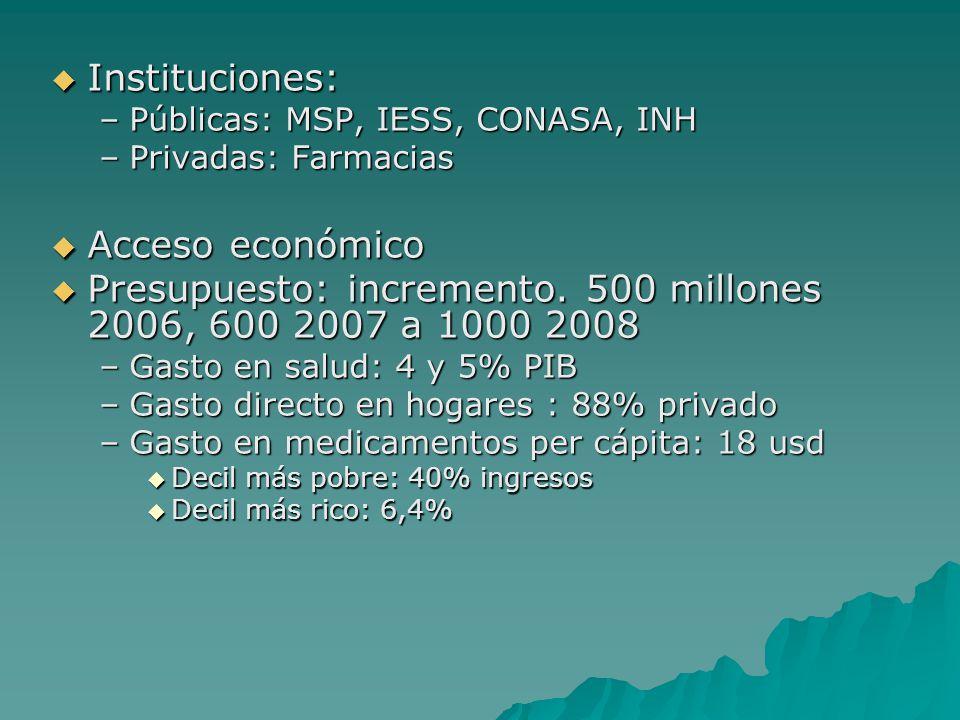 Presupuesto: incremento. 500 millones 2006, 600 2007 a 1000 2008