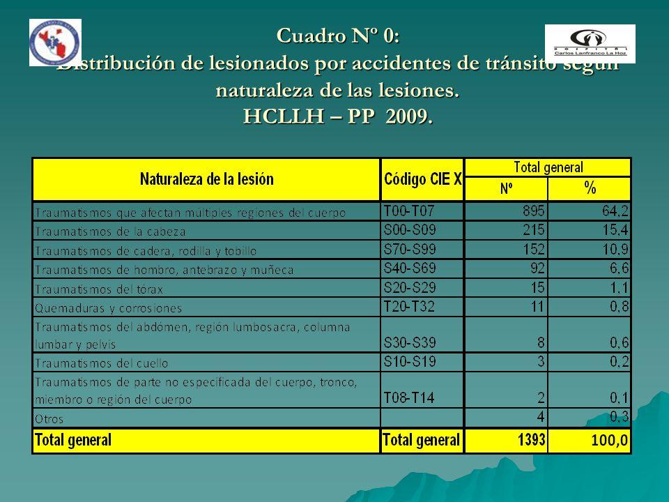 Cuadro Nº 0: Distribución de lesionados por accidentes de tránsito según naturaleza de las lesiones.