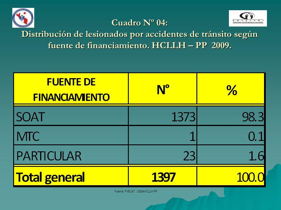 Cuadro Nº 04: Distribución de lesionados por accidentes de tránsito según fuente de financiamiento. HCLLH – PP 2009.