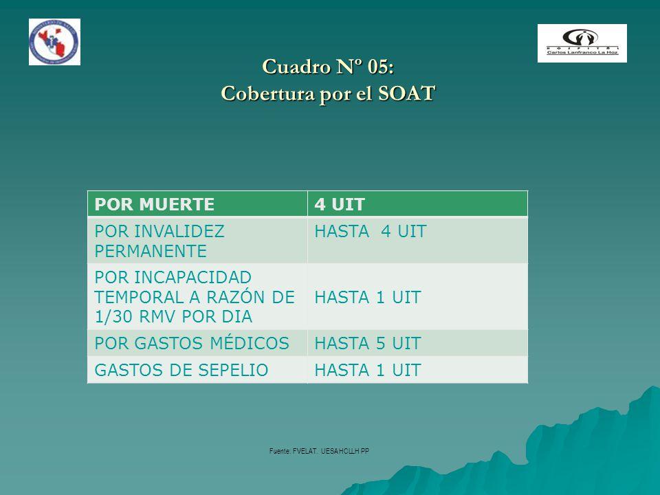 Cuadro Nº 05: Cobertura por el SOAT