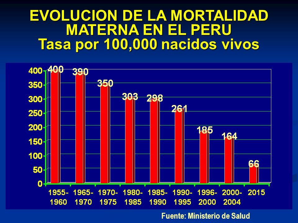 EVOLUCION DE LA MORTALIDAD MATERNA EN EL PERU Tasa por 100,000 nacidos vivos