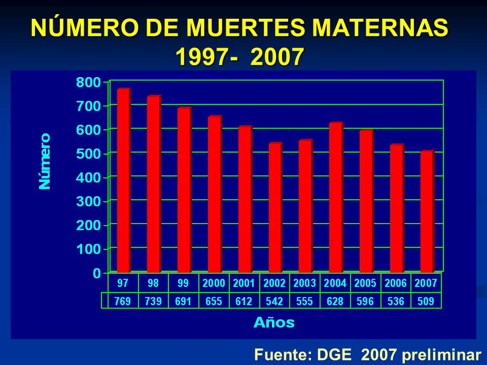 NÚMERO DE MUERTES MATERNAS 1997- 2007