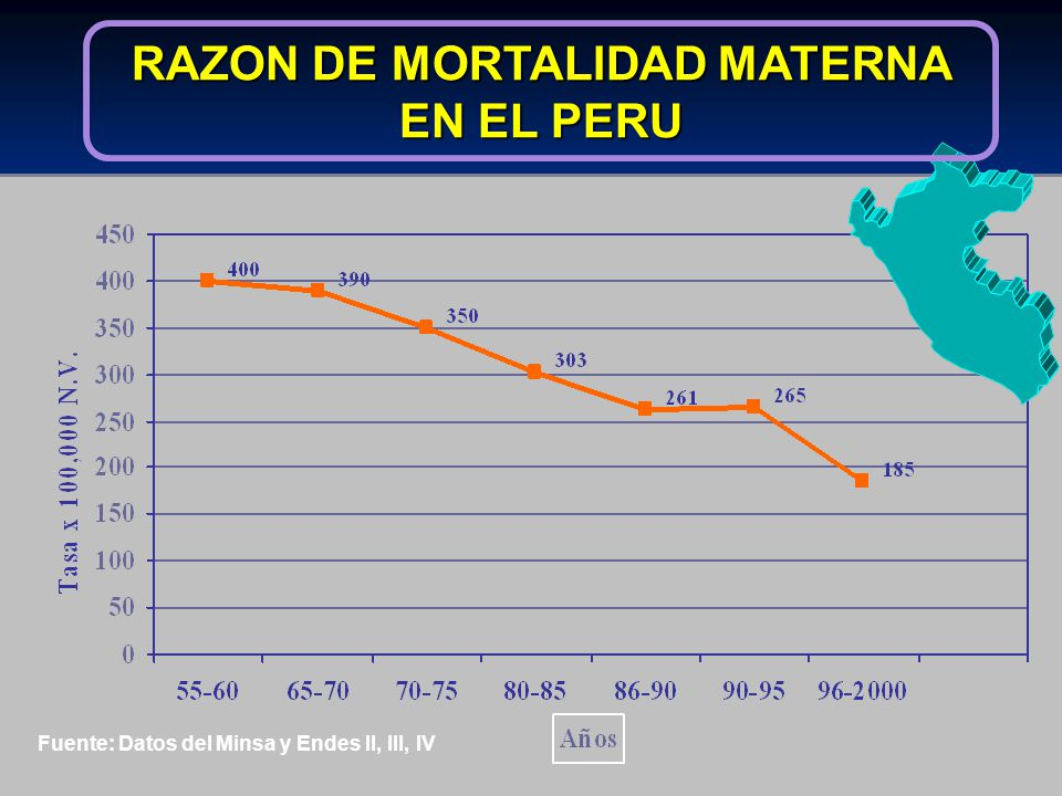 RAZON DE MORTALIDAD MATERNA EN EL PERU