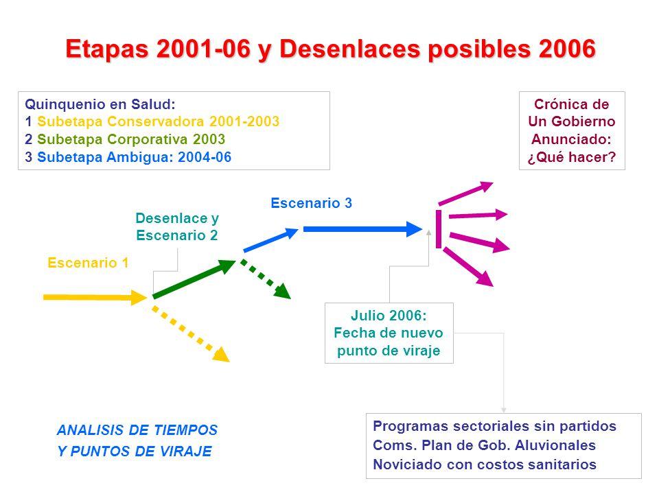 Etapas 2001-06 y Desenlaces posibles 2006