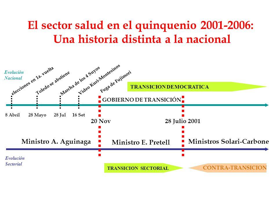 El sector salud en el quinquenio 2001-2006: