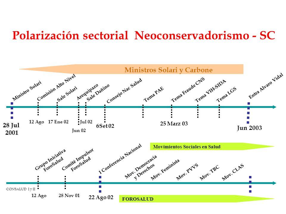 Polarización sectorial Neoconservadorismo - SC