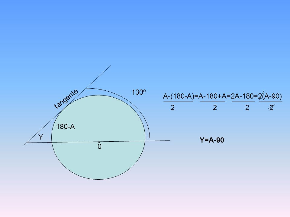 130º A-(180-A)=A-180+A=2A-180=2(A-90) tangente. 2 2 2 2. 180-A.