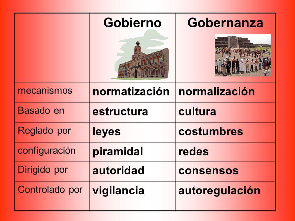 Gobierno Gobernanza normatización normalización estructura cultura