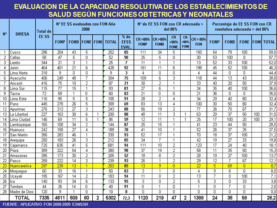 EVALUACION DE LA CAPACIDAD RESOLUTIVA DE LOS ESTABLECIMIENTOS DE SALUD SEGÚN FUNCIONES OBTETRICAS Y NEONATALES