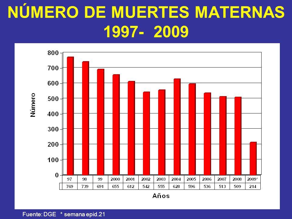 NÚMERO DE MUERTES MATERNAS 1997- 2009
