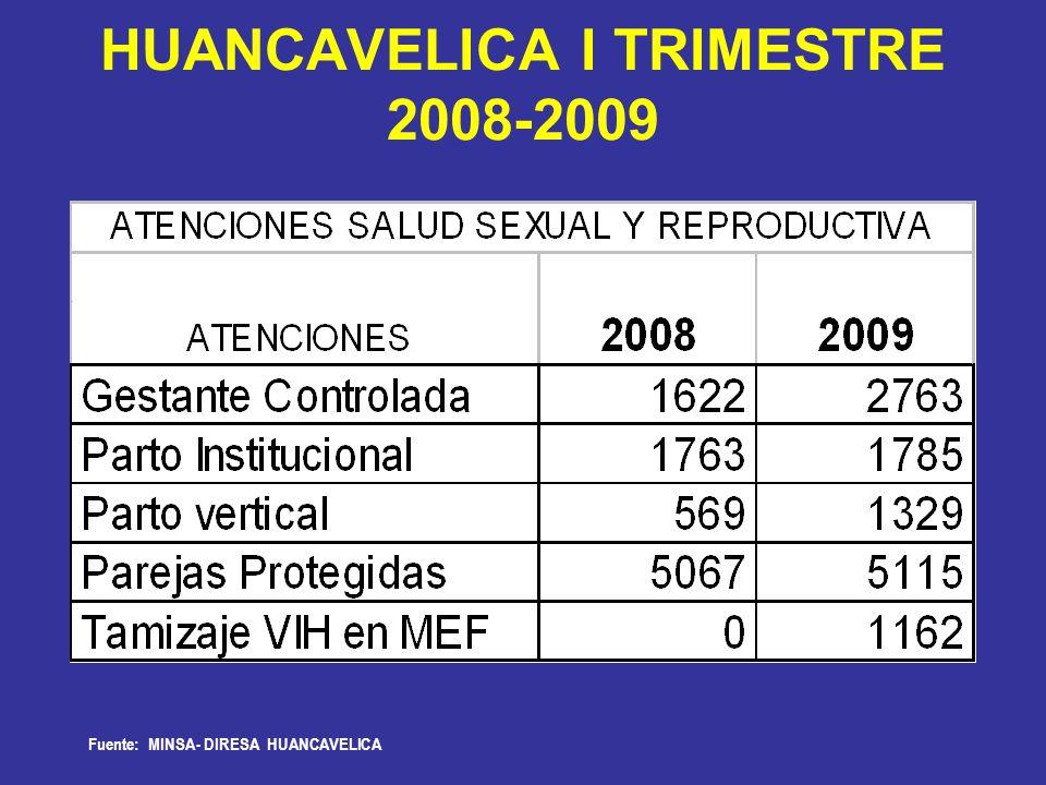 HUANCAVELICA I TRIMESTRE 2008-2009