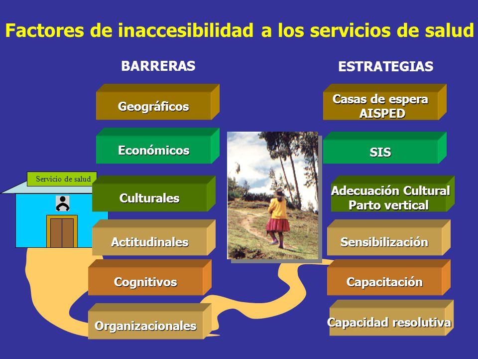Factores de inaccesibilidad a los servicios de salud