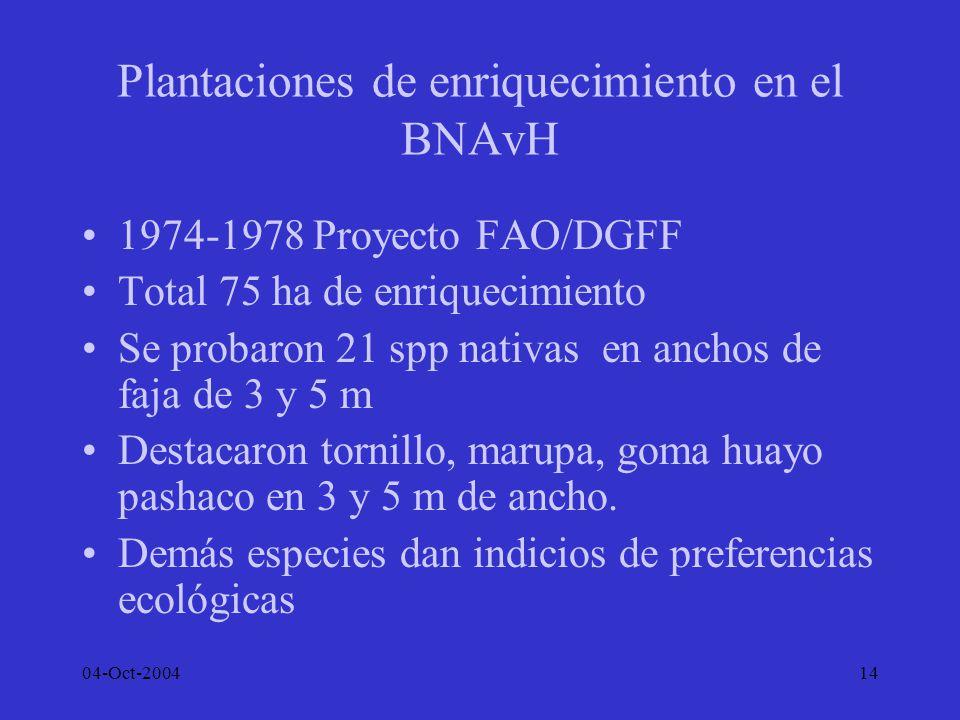 Plantaciones de enriquecimiento en el BNAvH