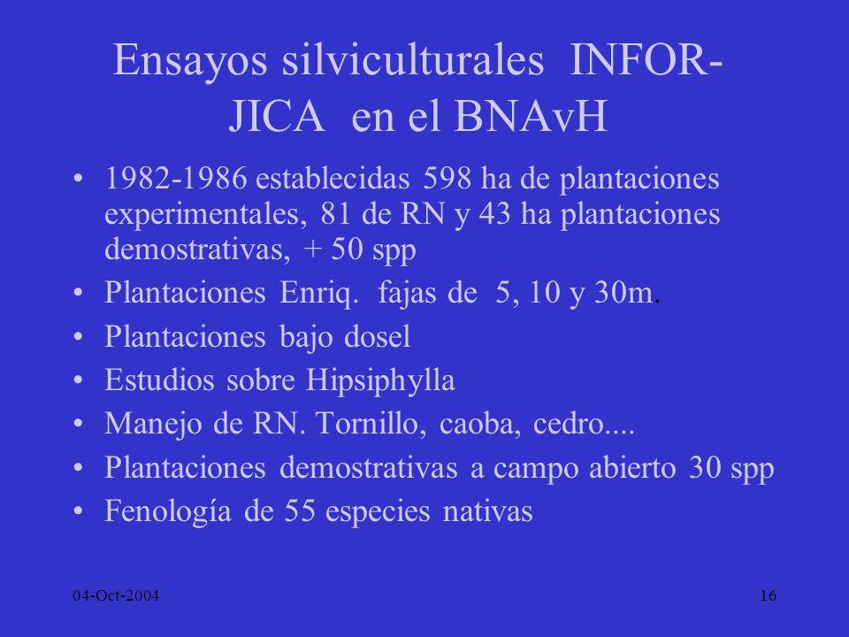 Ensayos silviculturales INFOR-JICA en el BNAvH