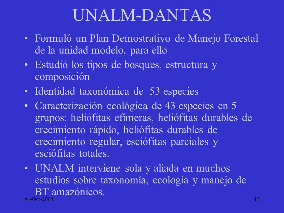 UNALM-DANTAS Formuló un Plan Demostrativo de Manejo Forestal de la unidad modelo, para ello. Estudió los tipos de bosques, estructura y composición.