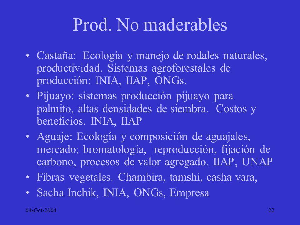 Prod. No maderables Castaña: Ecología y manejo de rodales naturales, productividad. Sistemas agroforestales de producción: INIA, IIAP, ONGs.