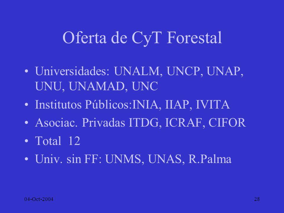 Oferta de CyT Forestal Universidades: UNALM, UNCP, UNAP, UNU, UNAMAD, UNC. Institutos Públicos:INIA, IIAP, IVITA.