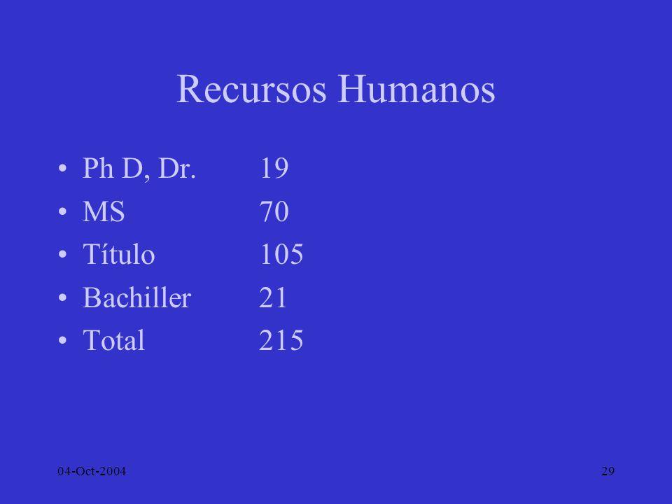 Recursos Humanos Ph D, Dr. 19 MS 70 Título 105 Bachiller 21 Total 215