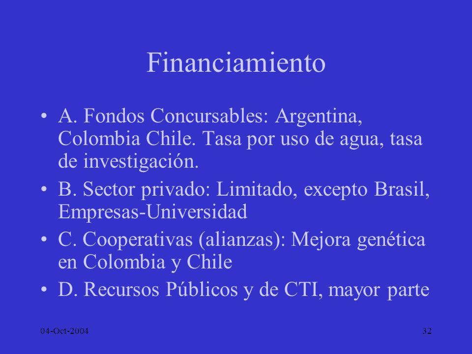 Financiamiento A. Fondos Concursables: Argentina, Colombia Chile. Tasa por uso de agua, tasa de investigación.