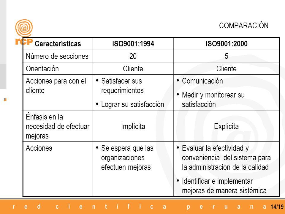 COMPARACIÓN Características. ISO9001:1994. ISO9001:2000. Número de secciones. 20. 5. Orientación.