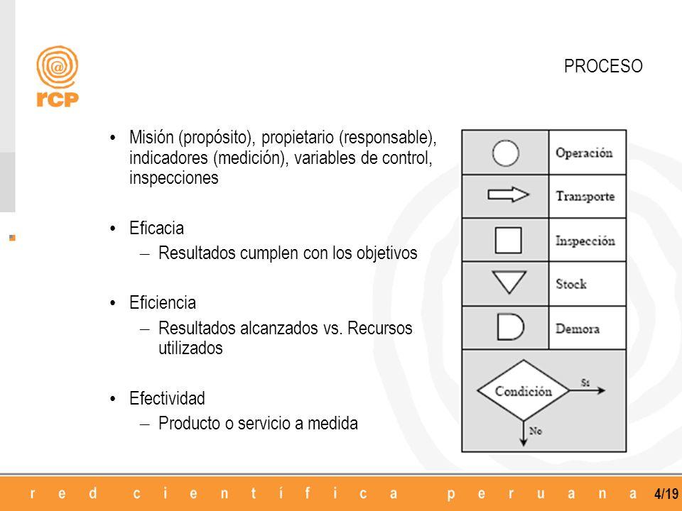 PROCESO Misión (propósito), propietario (responsable), indicadores (medición), variables de control, inspecciones.