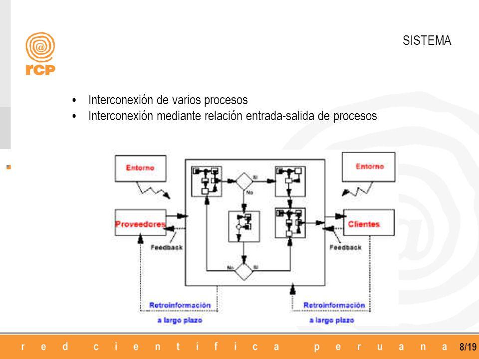 SISTEMA Interconexión de varios procesos Interconexión mediante relación entrada-salida de procesos