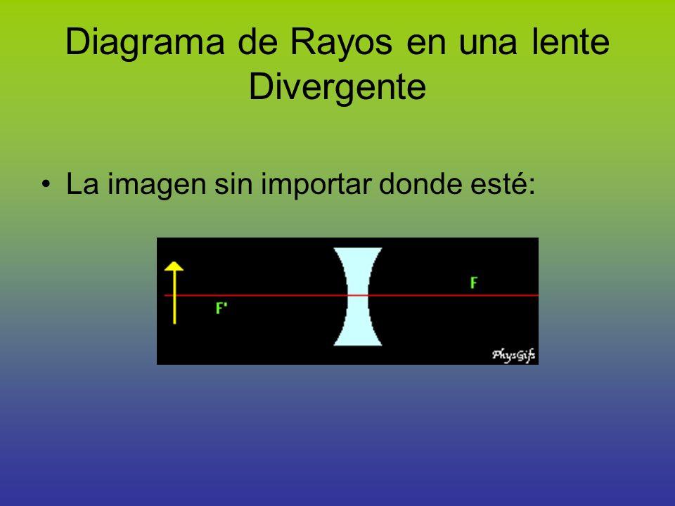 Diagrama de Rayos en una lente Divergente