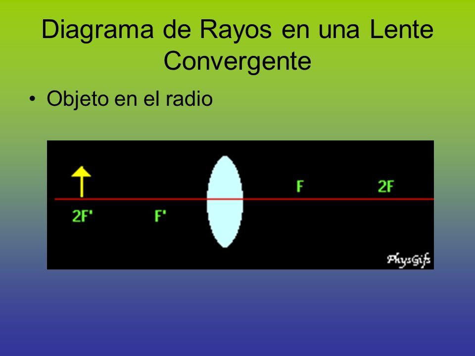 Diagrama de Rayos en una Lente Convergente
