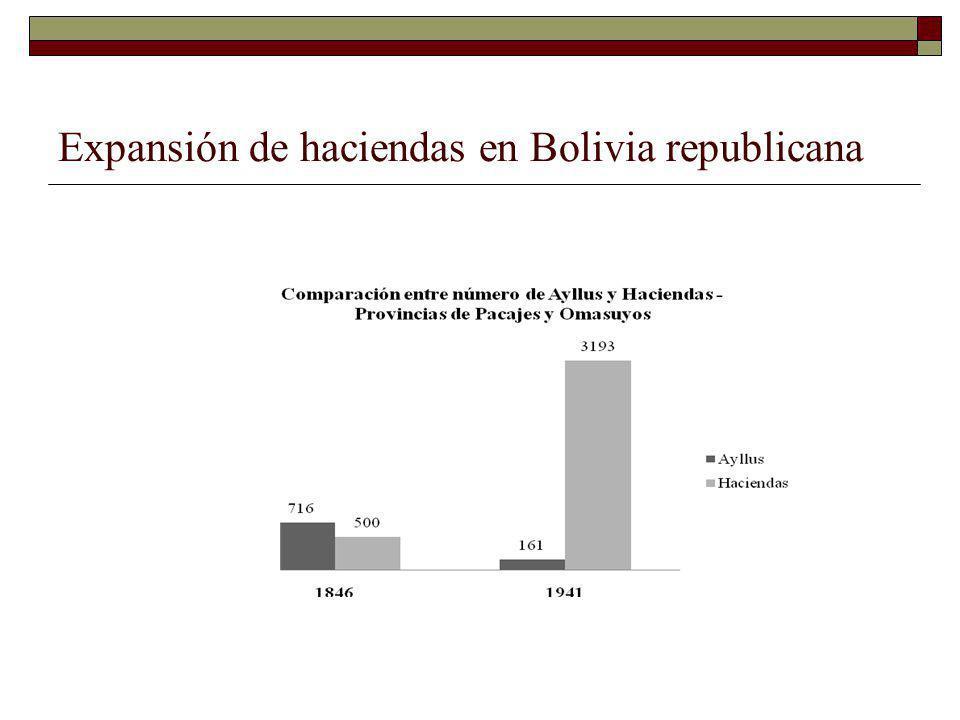 Expansión de haciendas en Bolivia republicana